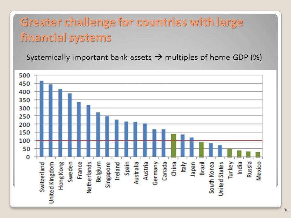 Greater challenge for countries with large financial systems 30 Systemically important bank assets  multiples of home GDP (%) (In percent)