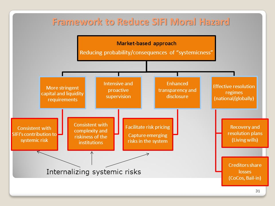 """Framework to Reduce SIFI Moral Hazard Market-based approach Reducing probability/consequences of """"systemicness"""" More stringent capital and liquidity r"""