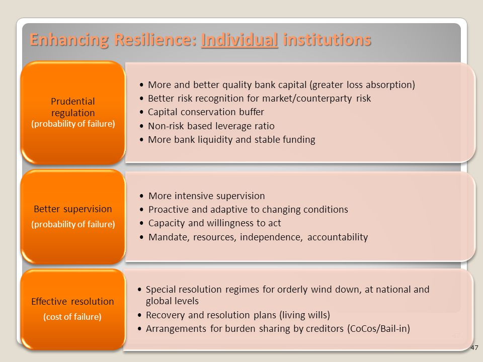 Enhancing Resilience: Individual institutions 47 More and better quality bank capital (greater loss absorption) Better risk recognition for market/counterparty risk Capital conservation buffer Non-risk based leverage ratio More bank liquidity and stable funding Prudential regulation (probability of failure) More intensive supervision Proactive and adaptive to changing conditions Capacity and willingness to act Mandate, resources, independence, accountability Better supervision (probability of failure) Special resolution regimes for orderly wind down, at national and global levels Recovery and resolution plans (living wills) Arrangements for burden sharing by creditors (CoCos/Bail-in) Effective resolution (cost of failure) 47