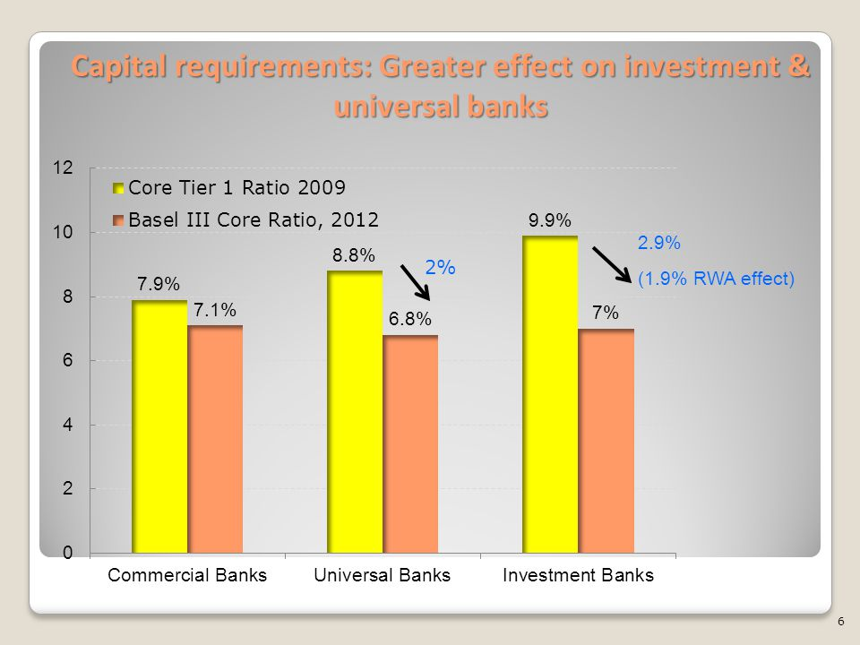 Capital requirements: Greater effect on investment & universal banks 6 2% 2.9% (1.9% RWA effect)