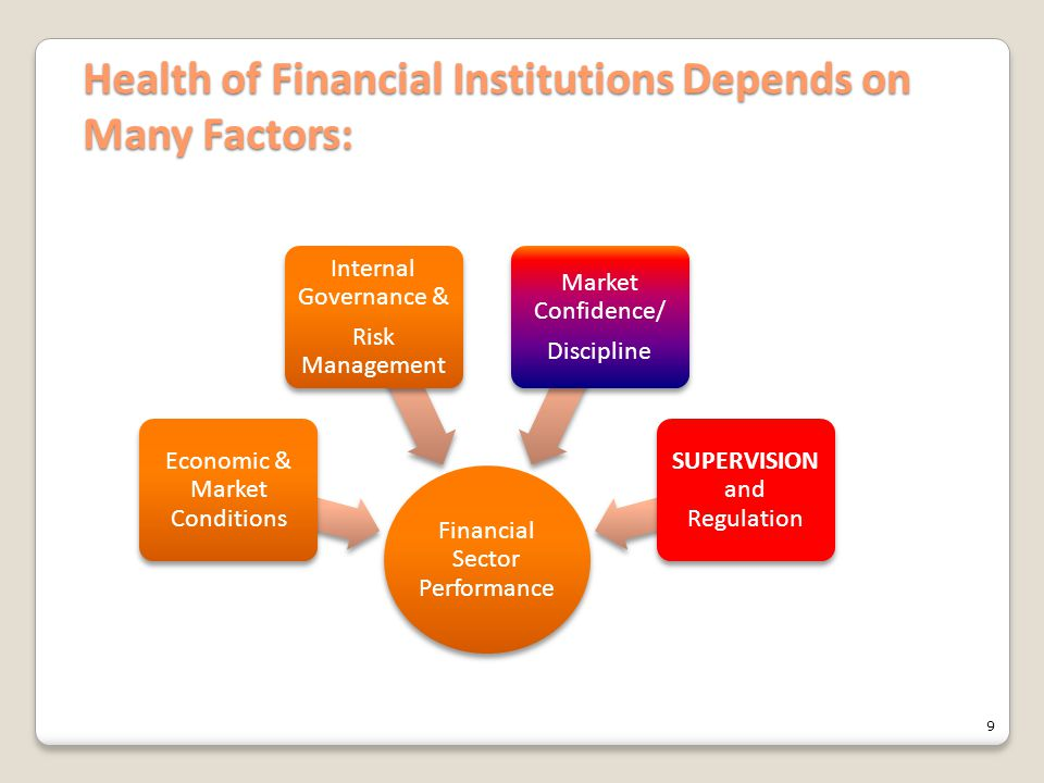 Health of Financial Institutions Depends on Many Factors: Financial Sector Performance Economic & Market Conditions Internal Governance & Risk Managem