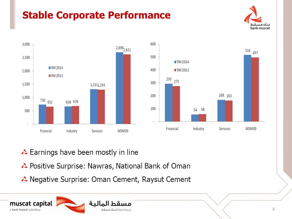 4 Stable Corporate Performance Earnings have been mostly in line Positive Surprise: Nawras, National Bank of Oman Negative Surprise: Oman Cement, Raysut Cement
