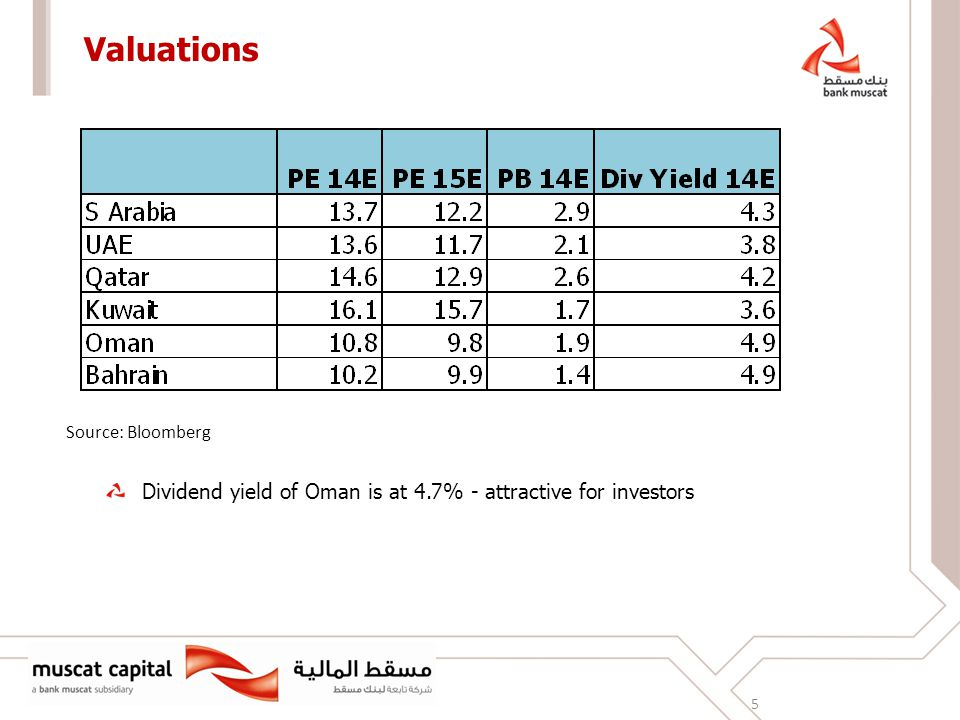 Valuations 5 Source: Bloomberg Dividend yield of Oman is at 4.7% - attractive for investors