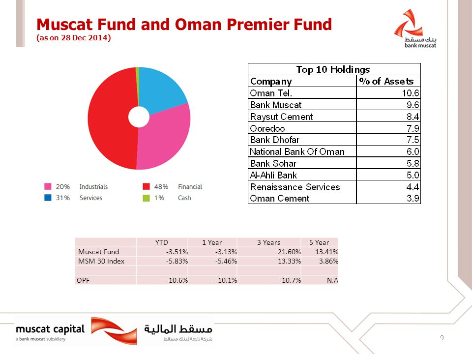 9 Muscat Fund and Oman Premier Fund (as on 28 Dec 2014) YTD1 Year3 Years5 Year Muscat Fund-3.51%-3.13%21.60%13.41% MSM 30 Index-5.83%-5.46%13.33%3.86% OPF-10.6%-10.1%10.7%N.A