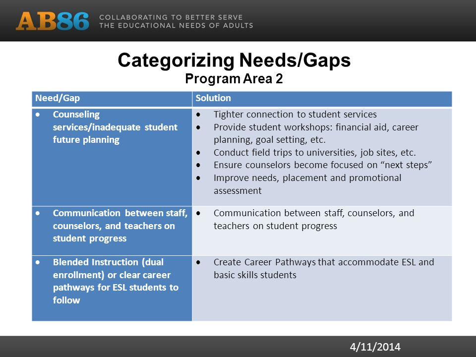 Categorizing Needs/Gaps Program Area 2 4/11/2014 Need/GapSolution  Counseling services/inadequate student future planning  Tighter connection to student services  Provide student workshops: financial aid, career planning, goal setting, etc.