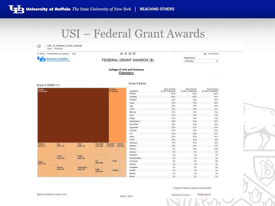USI – Federal Grant Awards