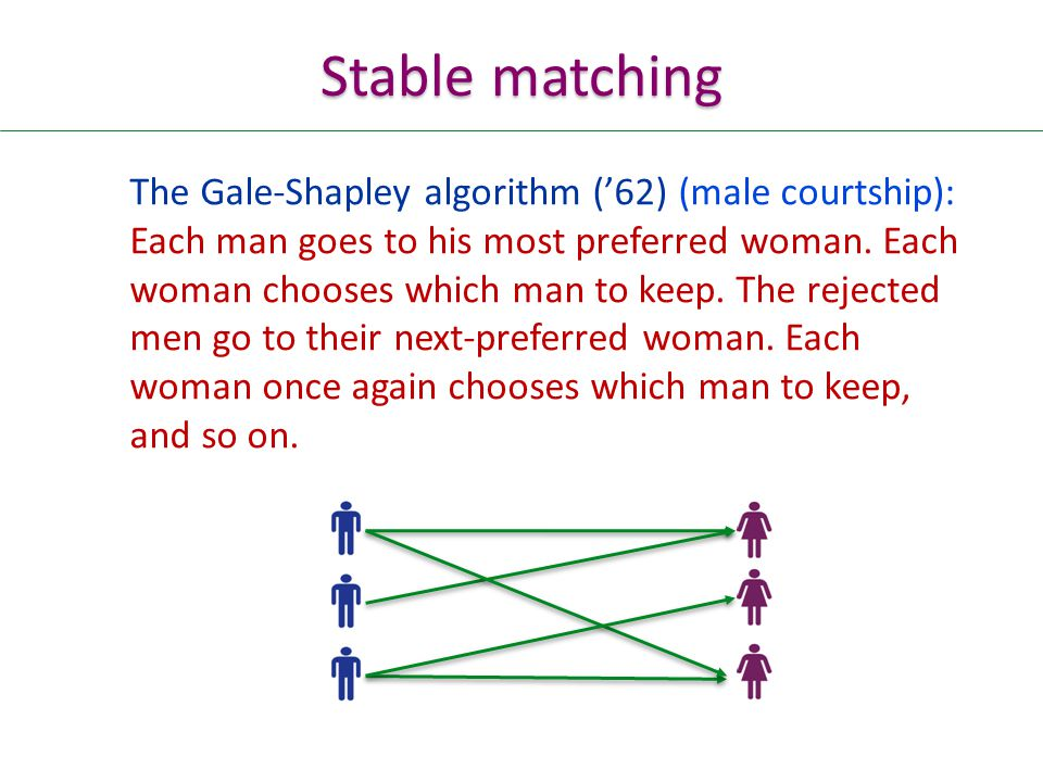 Stable matching The Gale-Shapley algorithm ('62) (male courtship): Each man goes to his most preferred woman.