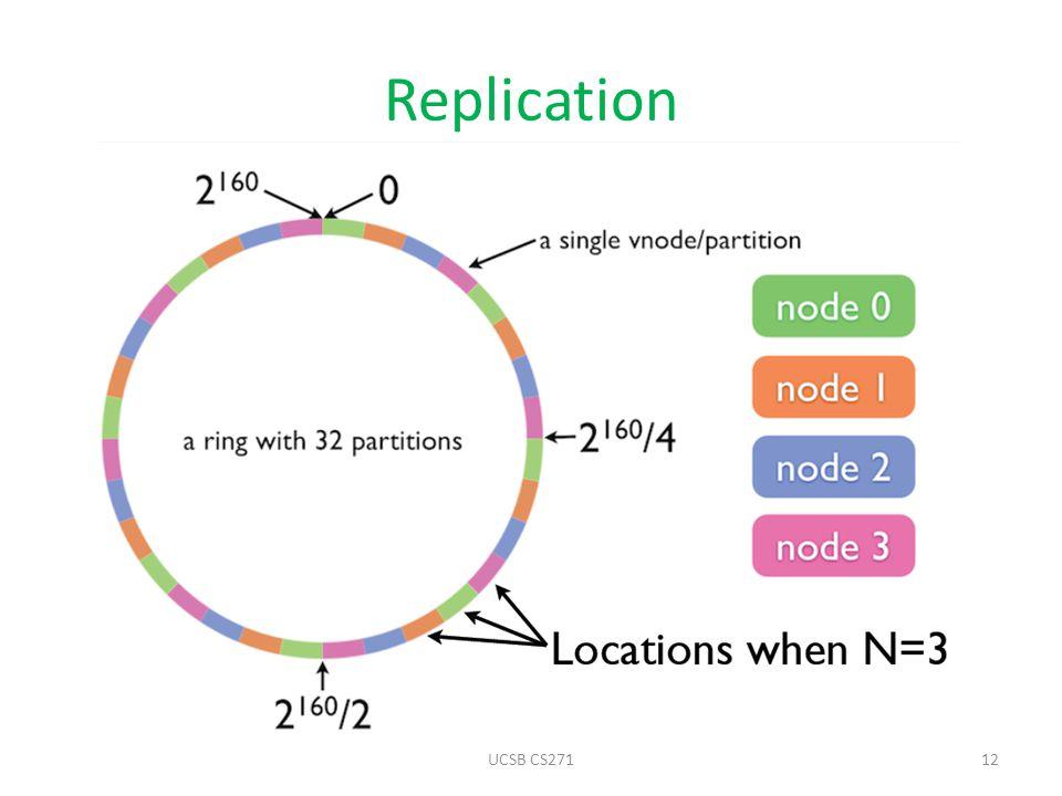 Replication UCSB CS27112