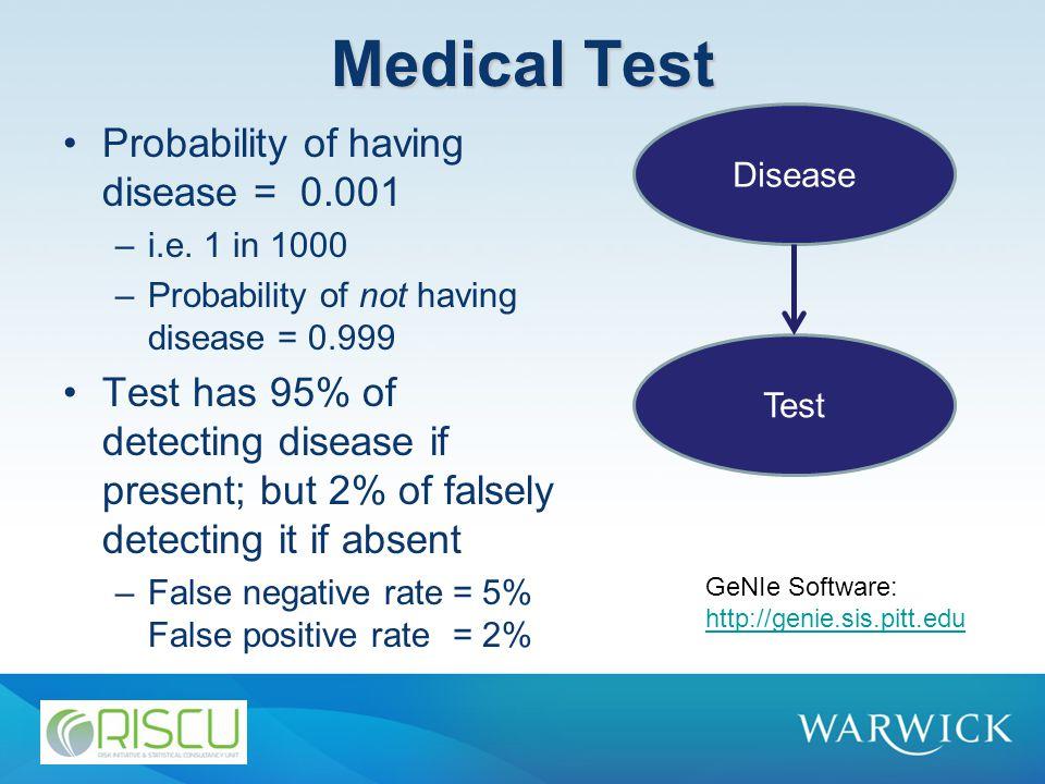 Medical Test Probability of having disease = 0.001 –i.e. 1 in 1000 –Probability of not having disease = 0.999 Test has 95% of detecting disease if pre