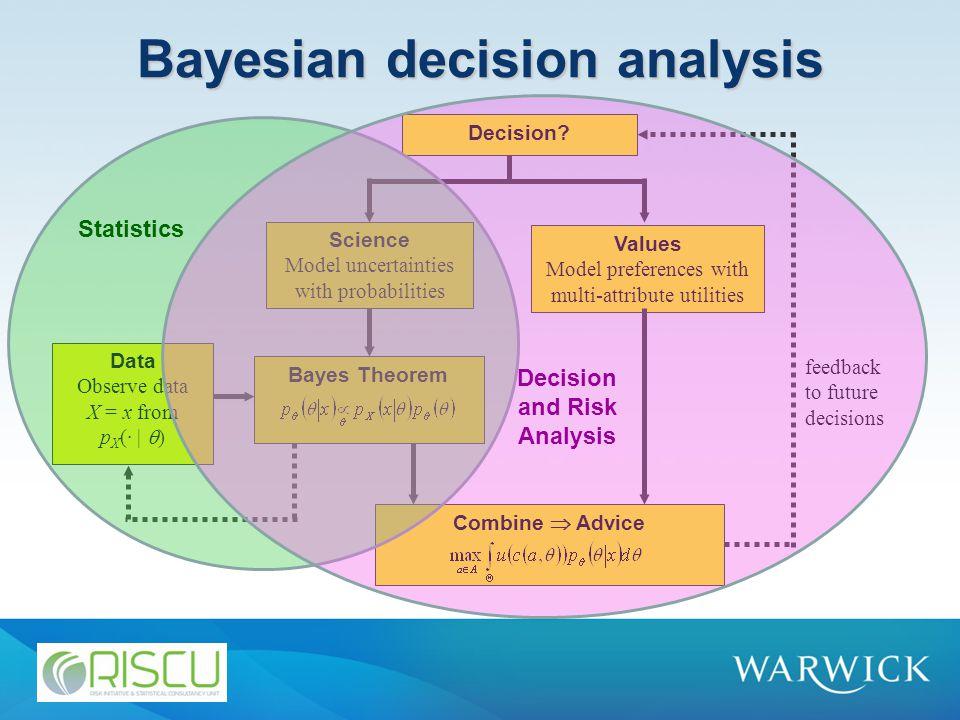 Bayesian decision analysis Decision.