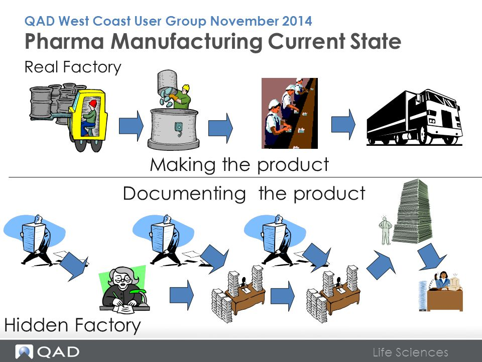 Life Sciences Making the product Documenting the product Hidden Factory Real Factory Pharma Manufacturing Current State QAD West Coast User Group Nove