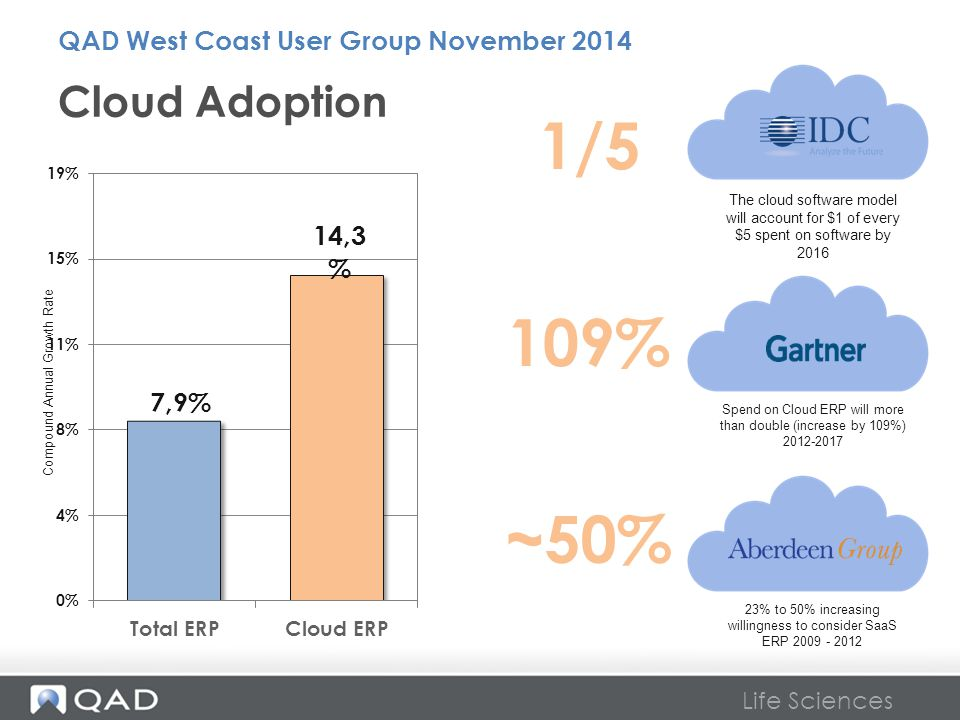 Life Sciences Cloud Adoption Spend on Cloud ERP will more than double (increase by 109%) 2012-2017 The cloud software model will account for $1 of eve
