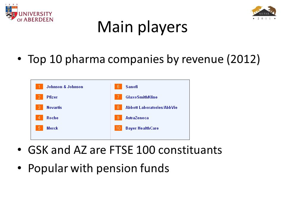 Main players Top 10 pharma companies by revenue (2012) GSK and AZ are FTSE 100 constituants Popular with pension funds
