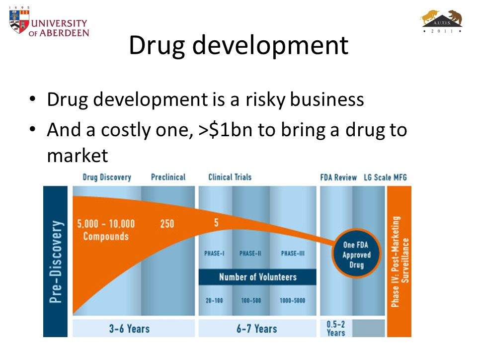 Drug development Drug development is a risky business And a costly one, >$1bn to bring a drug to market