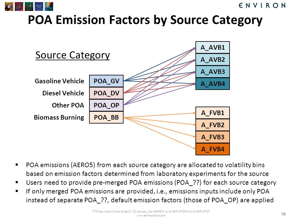 773 San Marin Drive, Suite 2115, Novato, CA 94998 P: 415-899-0700 F: 415-899-0707 www.environcorp.com POA Emission Factors by Source Category 10 A_AVB1 A_AVB2 A_AVB3 A_AVB4 A_FVB1 A_FVB2 A_FVB3 A_FVB4 Source Category POA_GV POA_DV POA_OP POA_BB Gasoline Vehicle Diesel Vehicle Other POA Biomass Burning  POA emissions (AERO5) from each source category are allocated to volatility bins based on emission factors determined from laboratory experiments for the source  Users need to provide pre-merged POA emissions (POA_ ) for each source category  If only merged POA emissions are provided, i.e., emissions inputs include only POA instead of separate POA_ , default emission factors (those of POA_OP) are applied