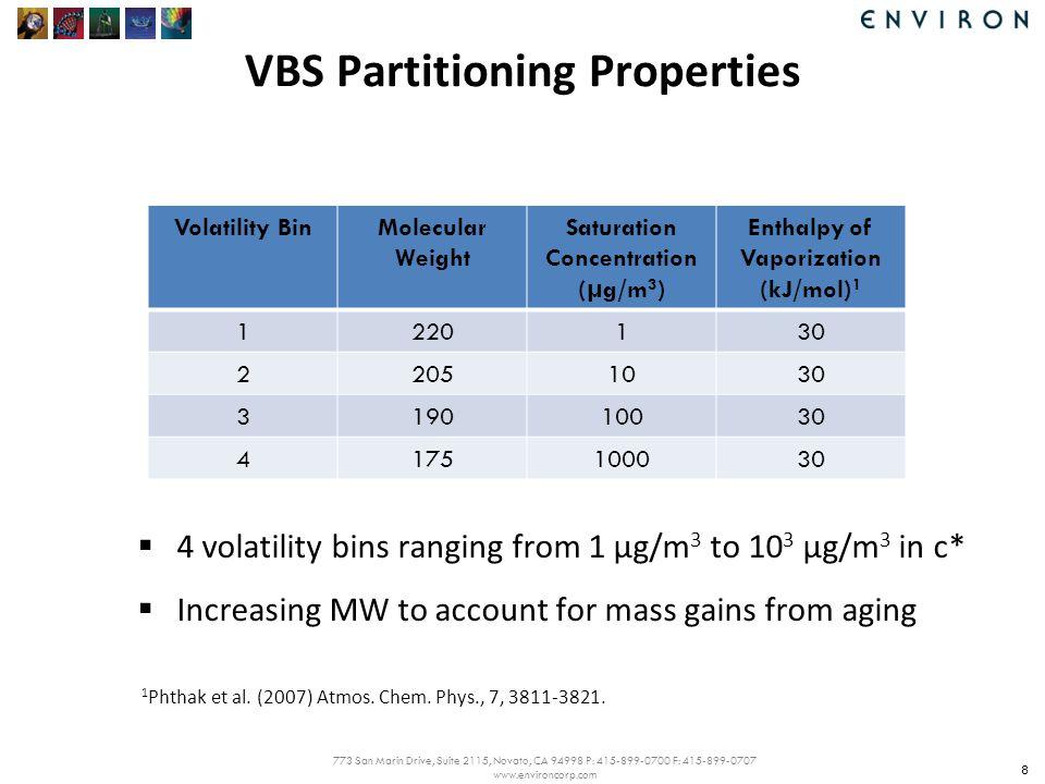 773 San Marin Drive, Suite 2115, Novato, CA 94998 P: 415-899-0700 F: 415-899-0707 www.environcorp.com Precursor Oxidation & Chemical Aging 9 NOx-dependent Aerosol Yields For aromatics, isoprene & monoterpenes: E.g.,XYLRO2 + NO  NO + 0.001 SV_AVB1 + 0.084 SV_AVB2 + 0.139 SV_AVB3 + 0.218 SV_AVB4 XYLRO2 + HO2  HO2+ 0.030 SV_AVB1 + 0.129 SV_AVB2 + 0.173 SV_AVB3 + 0.264 SV_AVB4 Chemical Aging SV_AVBn + OH  OH+ SV_AVBn-1k = 10 -11 cm 3 molec -1 s -1 SV_FVBn + OH  OH+ SV_FVBn-1k = 10 -11 cm 3 molec -1 s -1 No aging for biogenic SOA 1 1 Murphy and Pandis (2009) Environ.