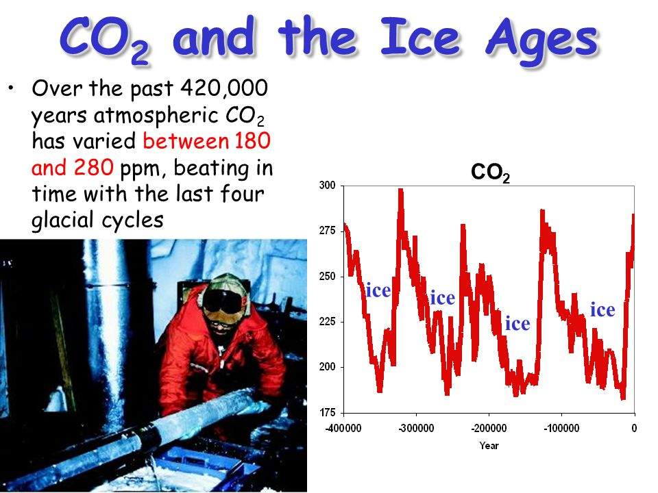 CO 2 and the Ice Ages 370 ppm in 2000 Vostok (400k yr) Ice Core data (Petit et al, 1999) ice CO 2 Over the past 420,000 years atmospheric CO 2 has var