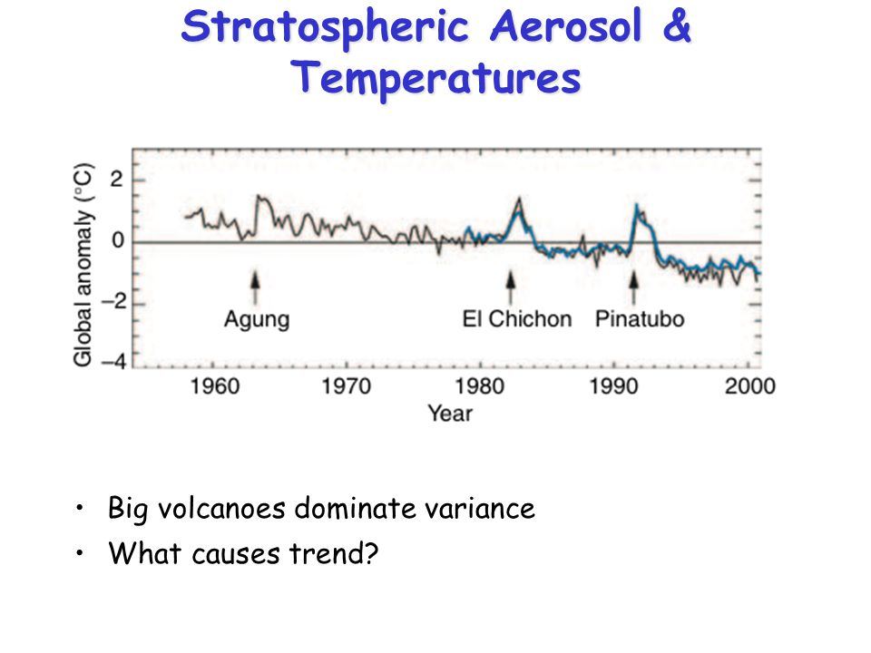 Stratospheric Aerosol & Temperatures Big volcanoes dominate variance What causes trend?