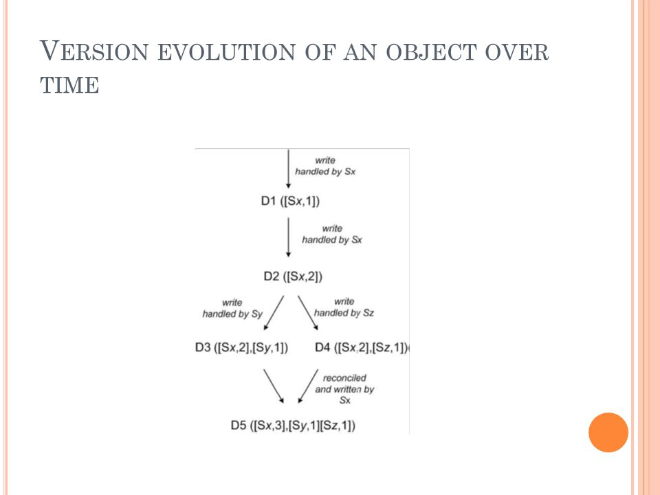 V ERSION EVOLUTION OF AN OBJECT OVER TIME