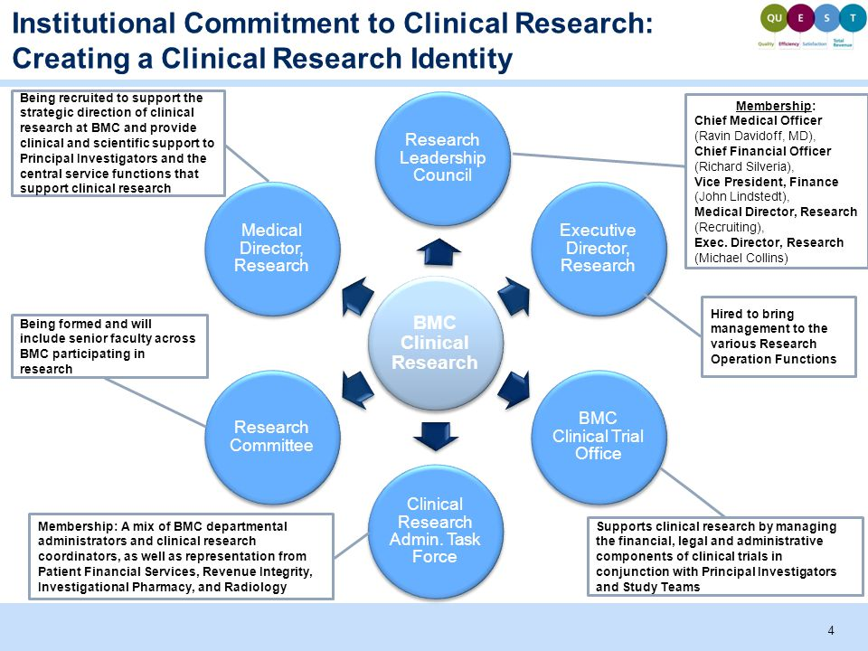 BMC Clinical Research Research Leadership Council Executive Director, Research BMC Clinical Trial Office Clinical Research Admin.