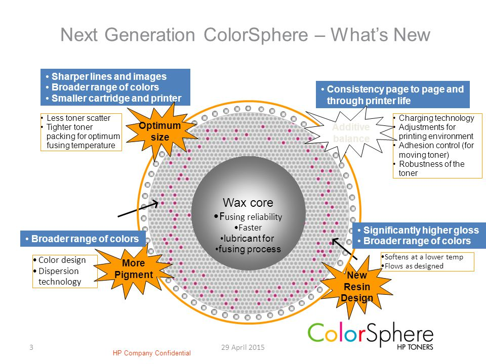 329 April 2015 Wax core F using reliability Faster lubricant for fusing process Charging technology Adjustments for printing environment Adhesion control (for moving toner) Robustness of the toner Softens at a lower temp Flows as designed Color design Dispersion technology New Resin Design Next Generation ColorSphere – What's New More Pigment Sharper lines and images Broader range of colors Smaller cartridge and printer Broader range of colors Consistency page to page and through printer life Less toner scatter Tighter toner packing for optimum fusing temperature Optimum size Additive balance Significantly higher gloss Broader range of colors HP Company Confidential