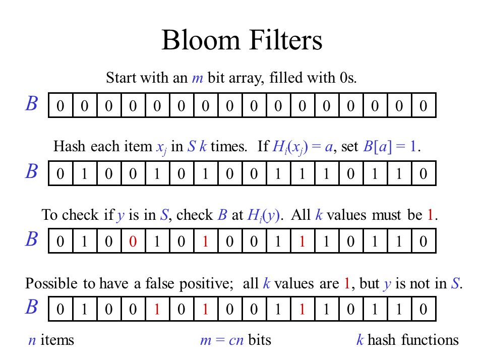 Bloom Filters Start with an m bit array, filled with 0s.