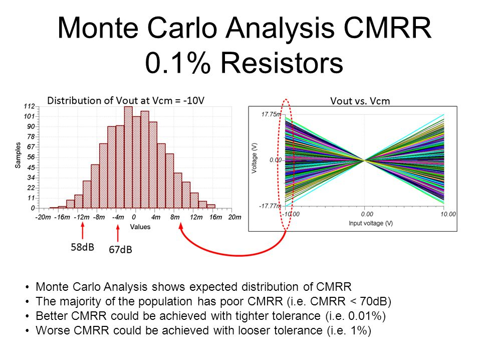 Monte Carlo Analysis CMRR 0.1% Resistors Monte Carlo Analysis shows expected distribution of CMRR The majority of the population has poor CMRR (i.e.