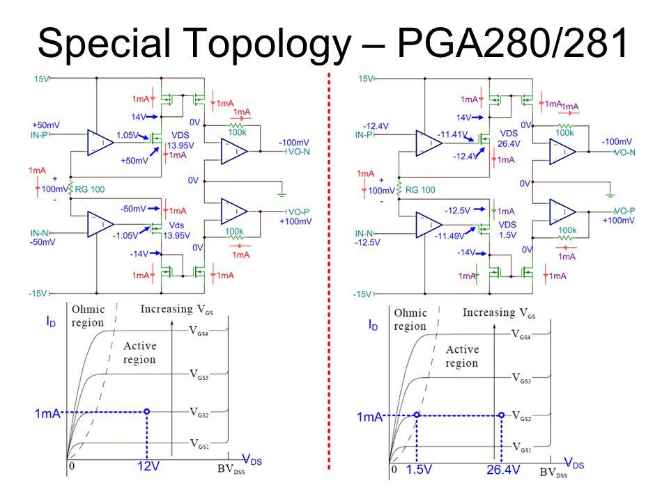 Special Topology – PGA280/281