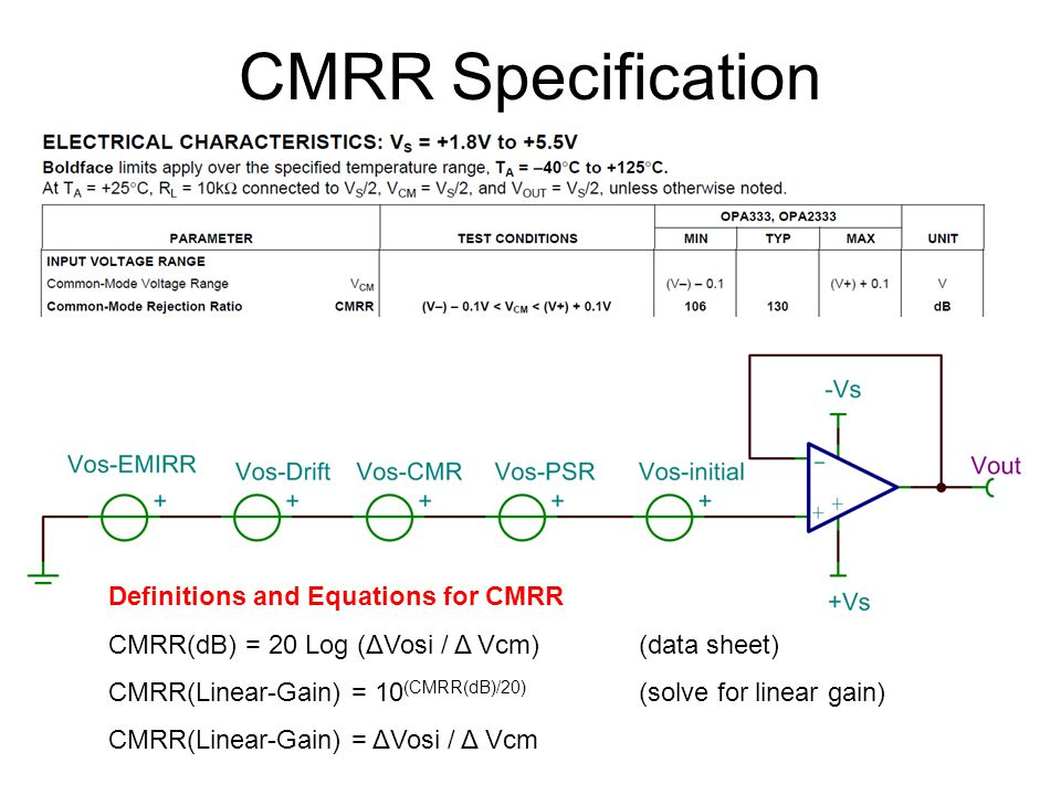 CMRR Specification Definitions and Equations for CMRR CMRR(dB) = 20 Log (ΔVosi / Δ Vcm) (data sheet) CMRR(Linear-Gain) = 10 (CMRR(dB)/20) (solve for linear gain) CMRR(Linear-Gain) = ΔVosi / Δ Vcm