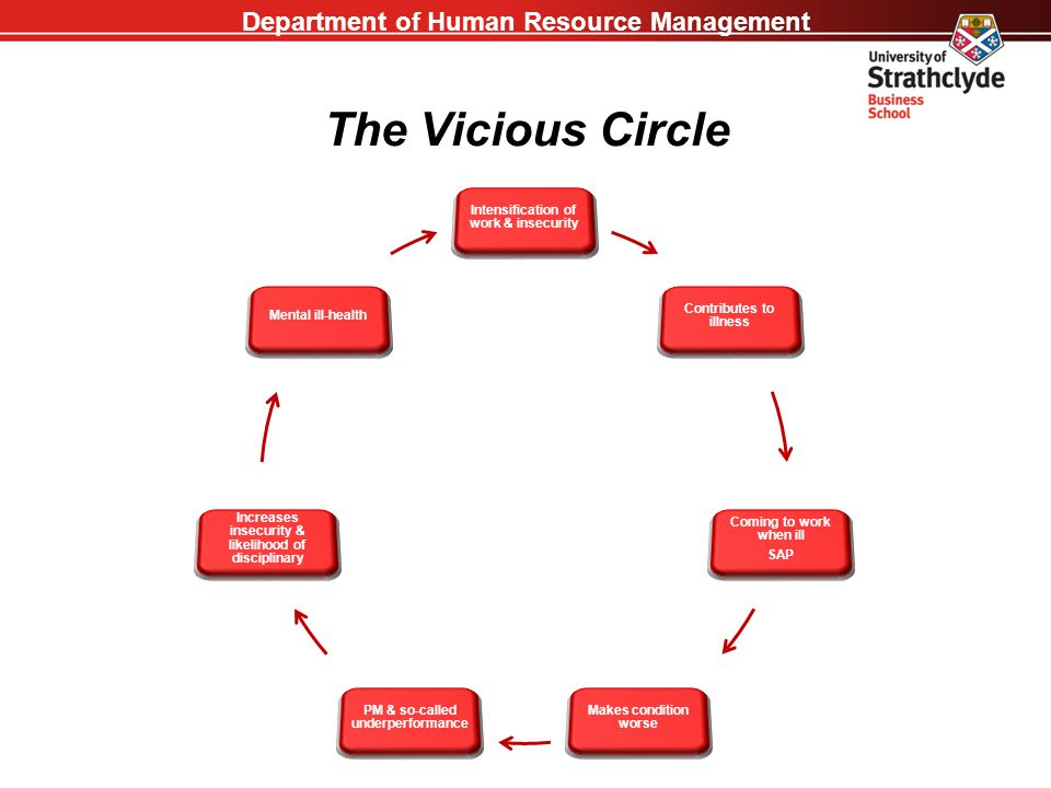 Department of Human Resource Management The Vicious Circle