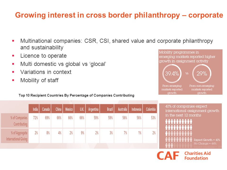 Growing interest in cross border philanthropy – corporate  Multinational companies: CSR, CSI, shared value and corporate philanthropy and sustainability  Licence to operate  Multi domestic vs global vs 'glocal'  Variations in context  Mobility of staff Top 10 Recipient Countries By Percentage of Companies Contributing