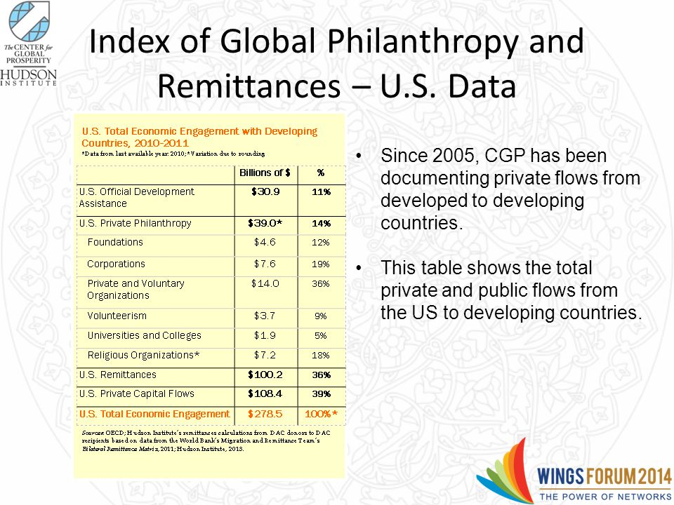 Index of Global Philanthropy and Remittances – U.S.