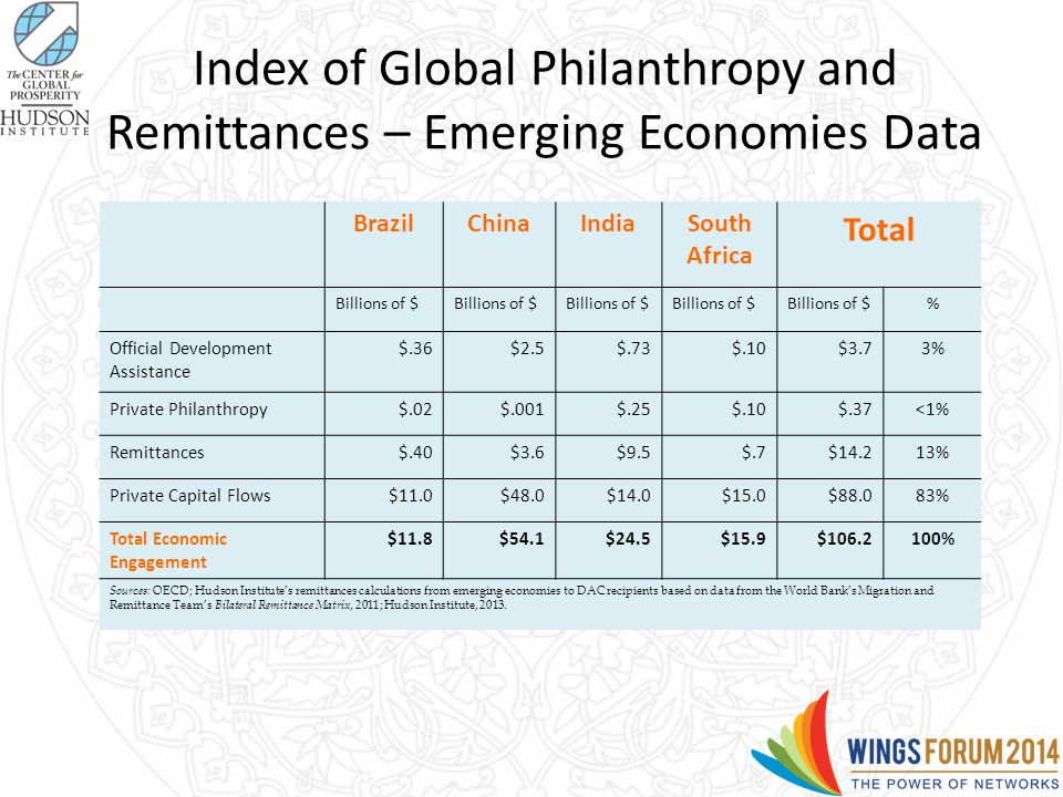 Index of Global Philanthropy and Remittances – Emerging Economies Data BrazilChinaIndiaSouth Africa Total Billions of $ % Official Development Assistance $.36$2.5$.73$.10$3.73% Private Philanthropy$.02$.001$.25$.10$.37<1% Remittances$.40$3.6$9.5$.7$14.213% Private Capital Flows$11.0$48.0$14.0$15.0$88.083% Total Economic Engagement $11.8$54.1$24.5$15.9$106.2100% Sources: OECD; Hudson Institute's remittances calculations from emerging economies to DAC recipients based on data from the World Bank's Migration and Remittance Team's Bilateral Remittance Matrix, 2011; Hudson Institute, 2013.