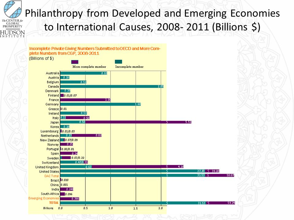 Philanthropy from Developed and Emerging Economies to International Causes, 2008- 2011 (Billions $)