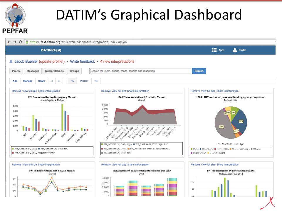 DATIM's Graphical Dashboard
