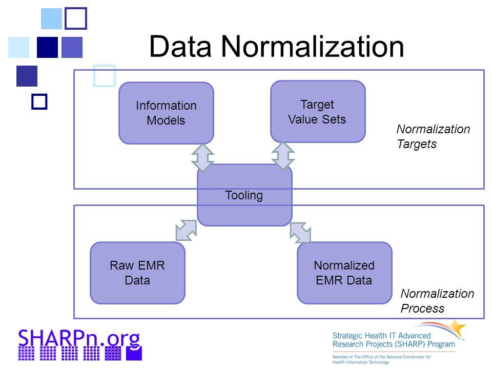Data Normalization  Information Models Target Value Sets Raw EMR Data Tooling Normalized EMR Data Normalization Targets Normalization Process