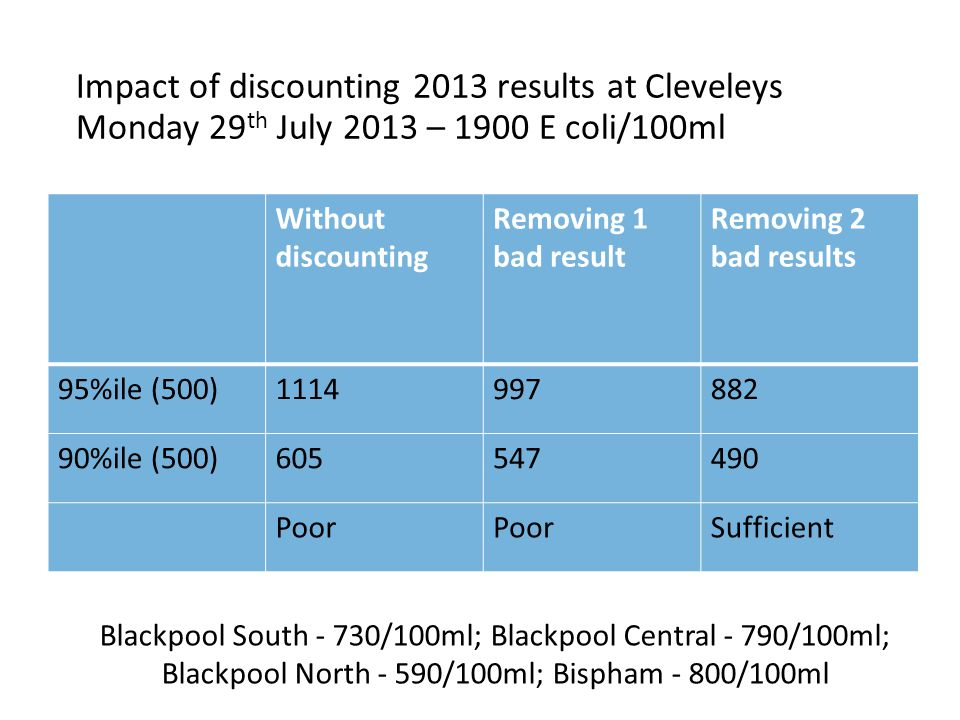 Impact of discounting 2013 results at Cleveleys Monday 29 th July 2013 – 1900 E coli/100ml Without discounting Removing 1 bad result Removing 2 bad results 95%ile (500)1114997882 90%ile (500)605547490 Poor Sufficient Blackpool South - 730/100ml; Blackpool Central - 790/100ml; Blackpool North - 590/100ml; Bispham - 800/100ml