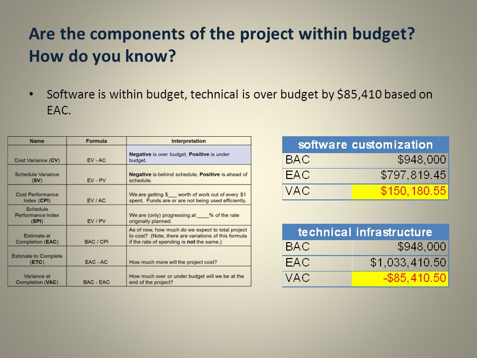 Are the components of the project within budget? How do you know? Software is within budget, technical is over budget by $85,410 based on EAC.