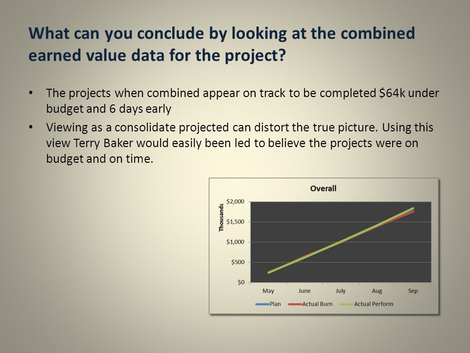 What can you conclude by looking at the combined earned value data for the project? The projects when combined appear on track to be completed $64k un