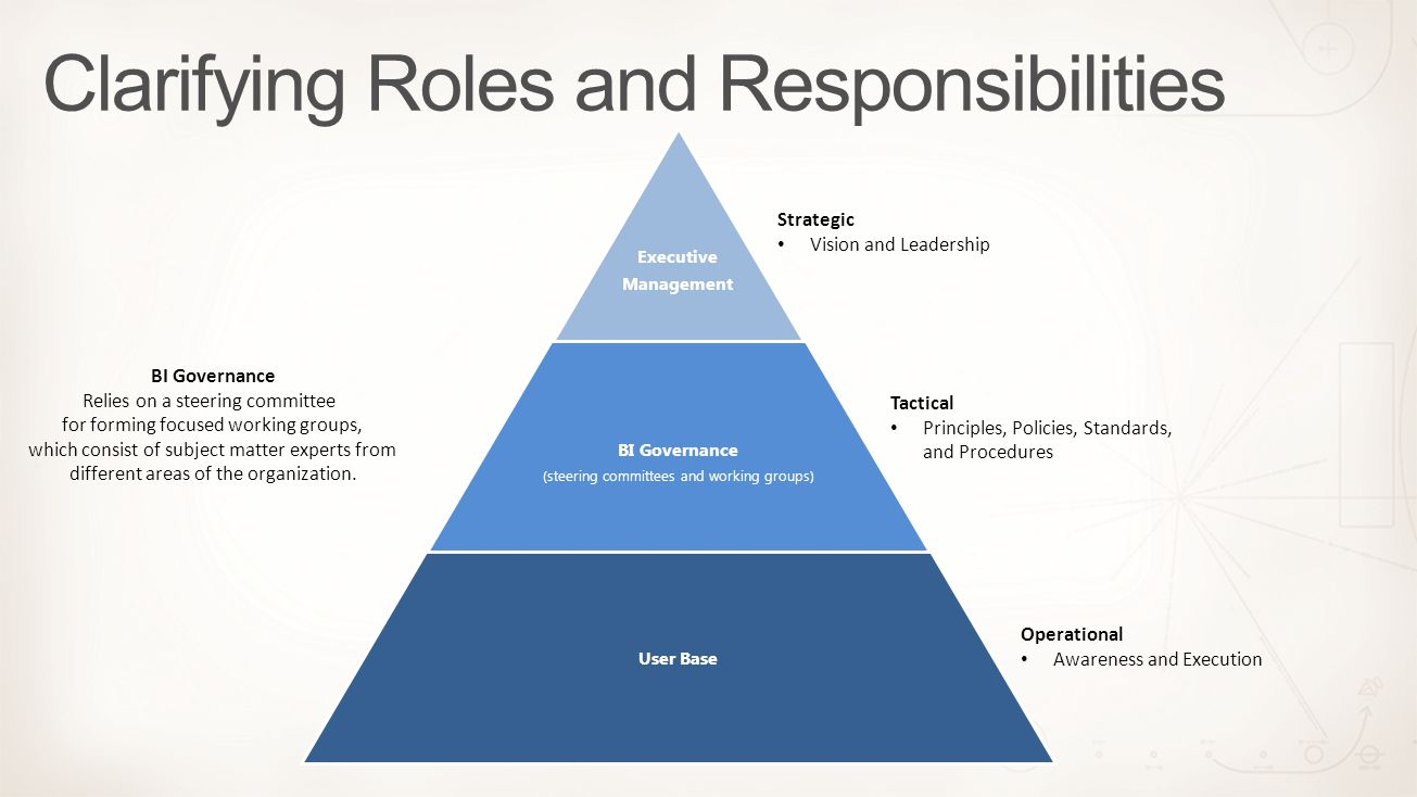 Executive Management BI Governance (steering committees and working groups) User Base Strategic Vision and Leadership BI Governance Relies on a steeri