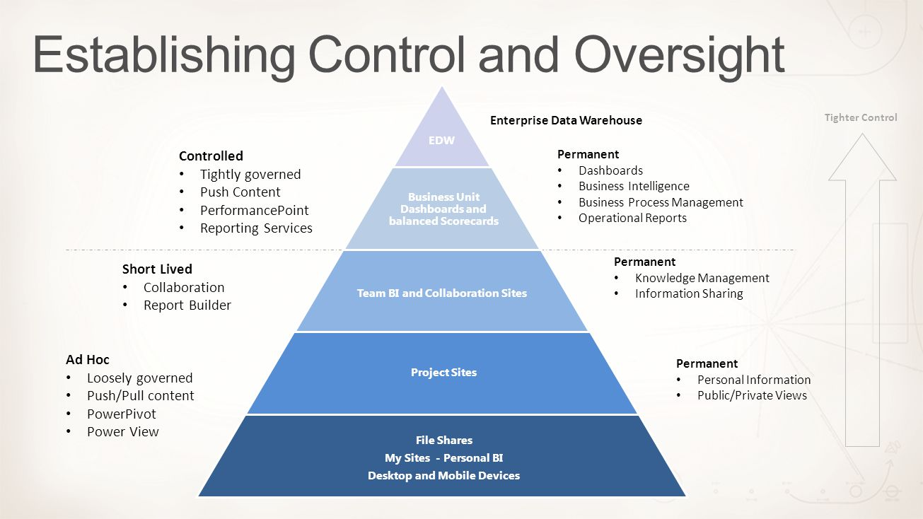 Tighter Control Permanent Dashboards Business Intelligence Business Process Management Operational Reports Permanent Personal Information Public/Priva