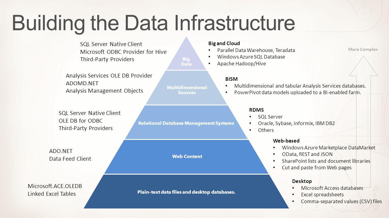Big Data Multidimensional Sources Relational Database Management Systems Web Content Plain-text data files and desktop databases. Desktop Microsoft Ac