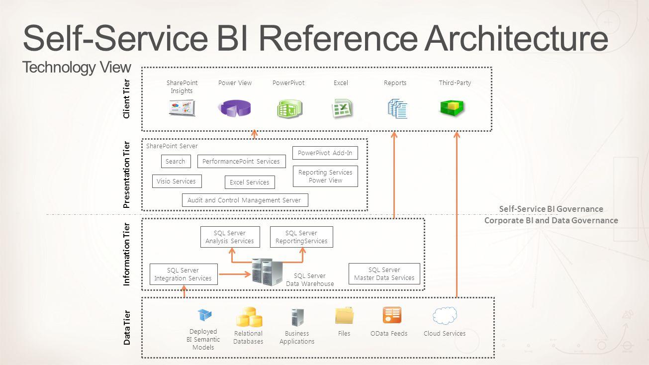 Relational Databases Business Applications FilesOData FeedsCloud Services Deployed BI Semantic Models Third-PartyReportsExcelPowerPivotPower ViewShare