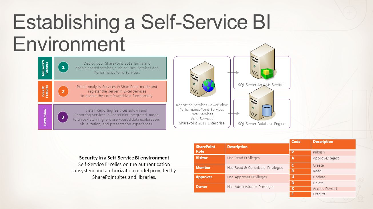 SQL Server Database Engine SQL Server Analysis Services Reporting Services Power View PerformancePoint Services Excel Services Visio Services SharePoi