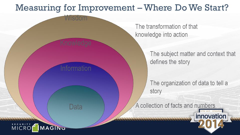 Measuring for Improvement – Where Do We Start.