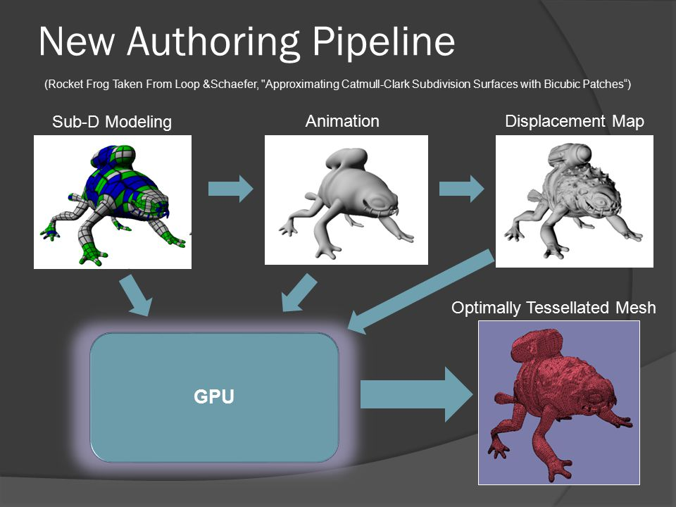 New Authoring Pipeline (Rocket Frog Taken From Loop &Schaefer, Approximating Catmull-Clark Subdivision Surfaces with Bicubic Patches ) Sub-D Modeling AnimationDisplacement Map Optimally Tessellated Mesh GPU