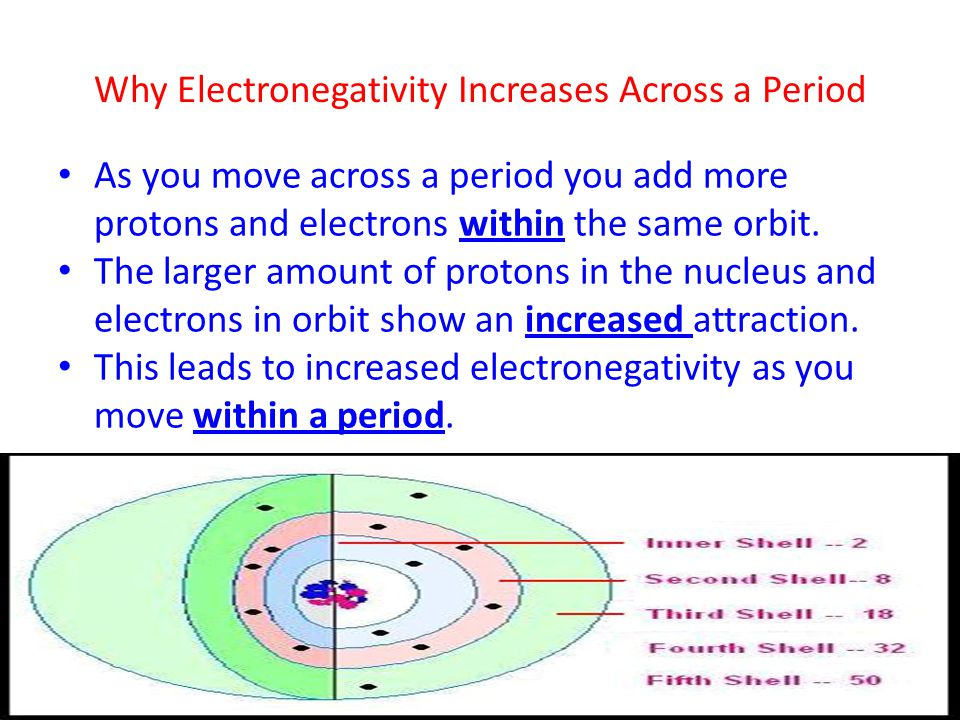Why Electronegativity Decreases Down a Group As you go down a group more orbits are added.