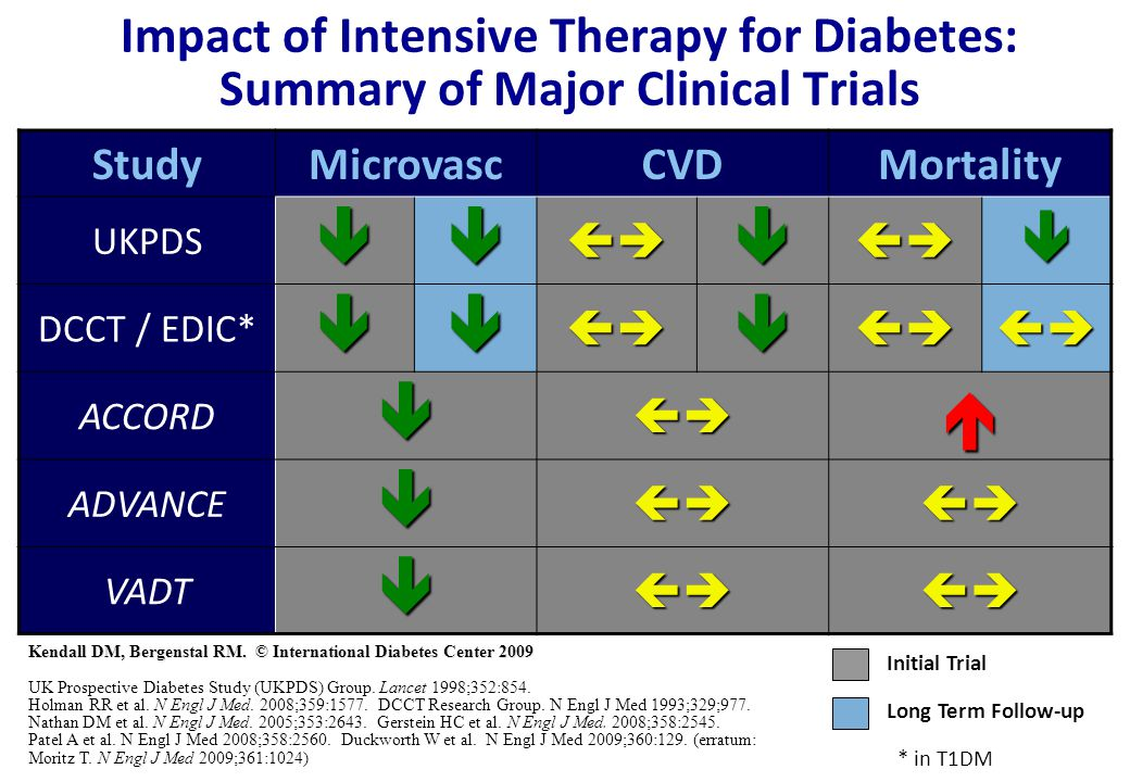 Impact of Intensive Therapy for Diabetes: Summary of Major Clinical Trials StudyMicrovascCVDMortality UKPDS DCCT / EDIC* ACCORD A