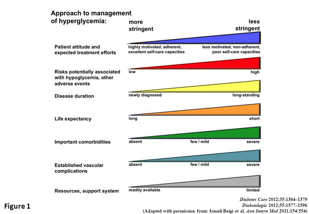 Figure 1 Diabetes Care 2012;35:1364–1379 Diabetologia 2012;55:1577–1596 (Adapted with permission from: Ismail-Beigi et al. Ann Intern Med 2011;154:554