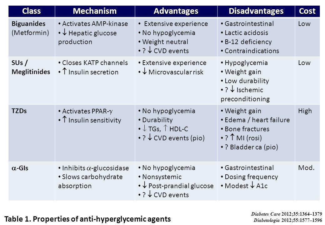 ClassMechanismAdvantagesDisadvantagesCost Biguanides (Metformin) Activates AMP-kinase  Hepatic glucose production Extensive experience No hypoglycemi